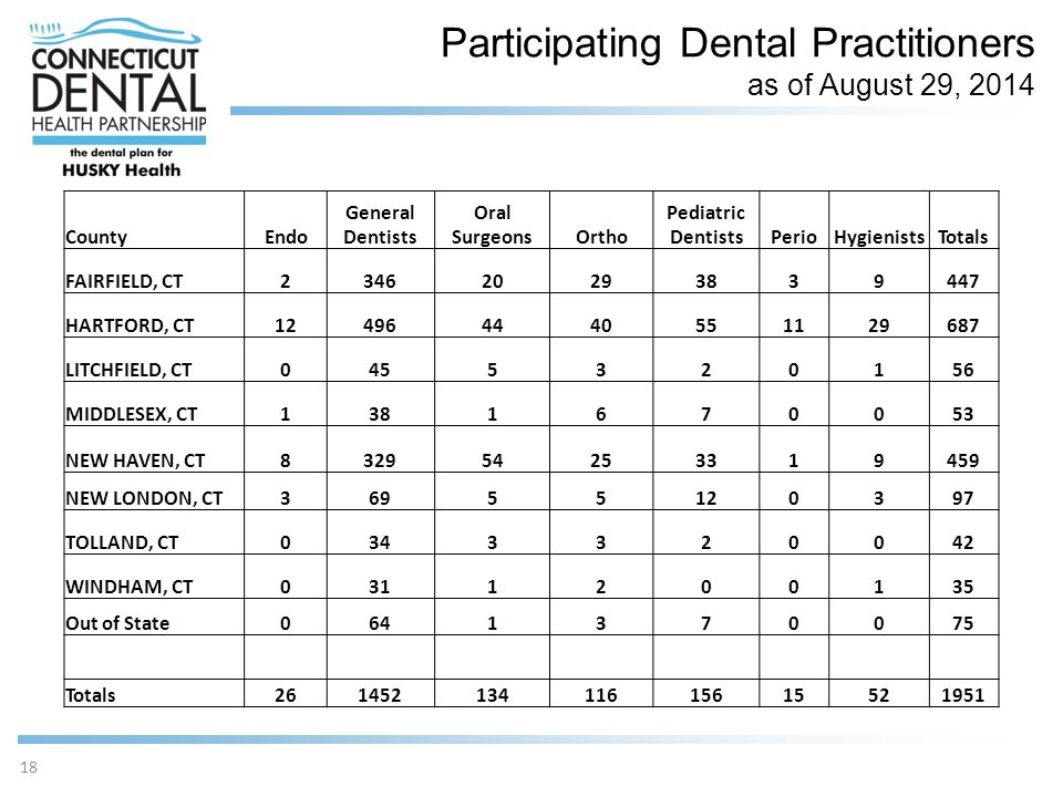 Participating Dental Practitioners as of August 29, 2014