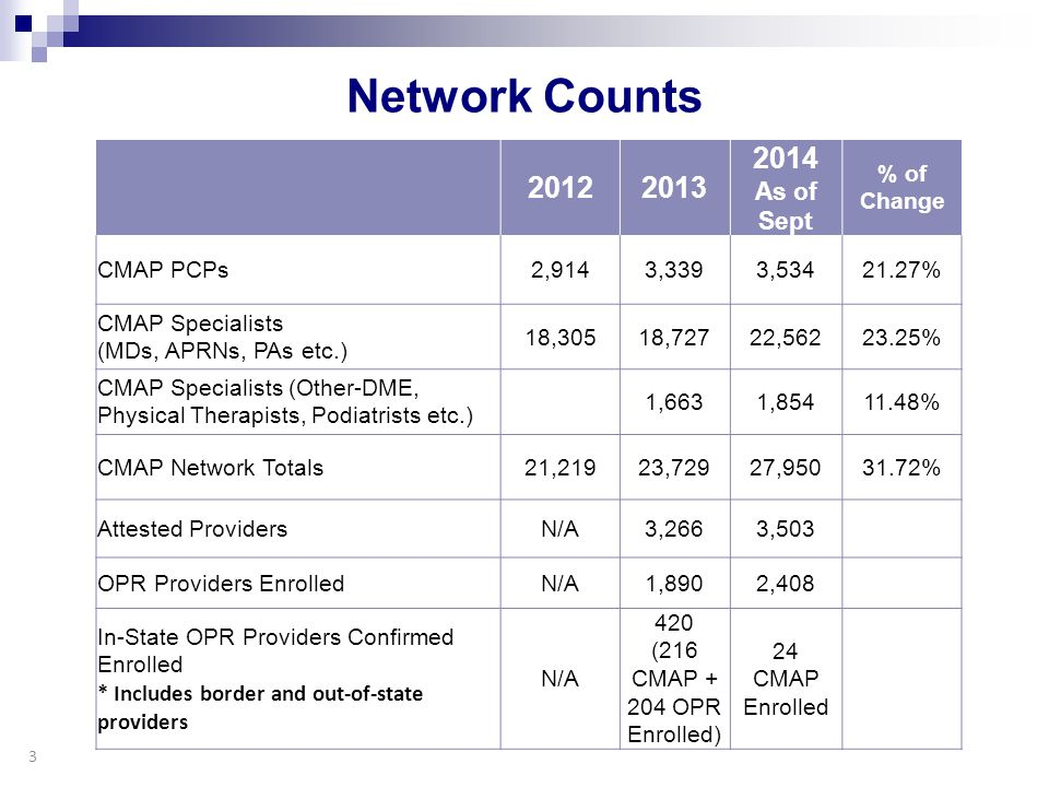 Network Counts 2012 2013 2014 As of Sept % of Change CMAP PCPs 2,914