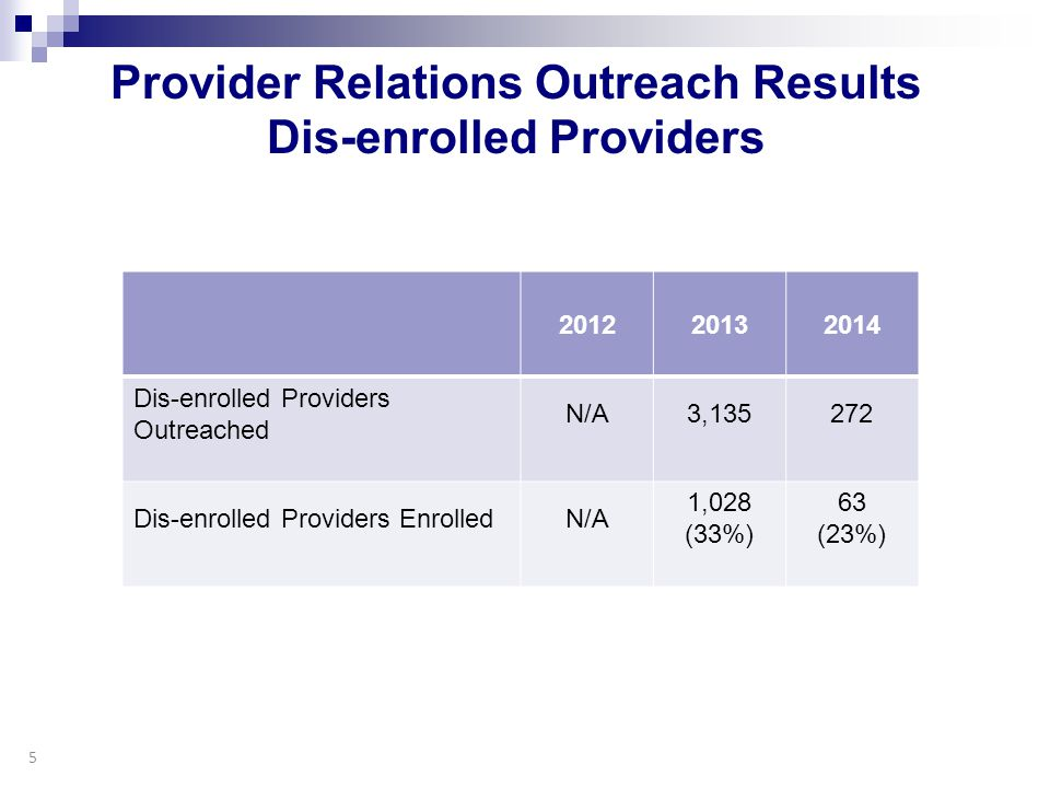 Provider Relations Outreach Results Dis-enrolled Providers