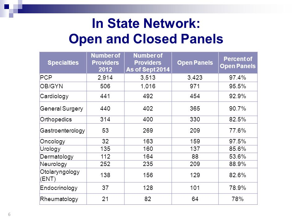 In State Network: Open and Closed Panels