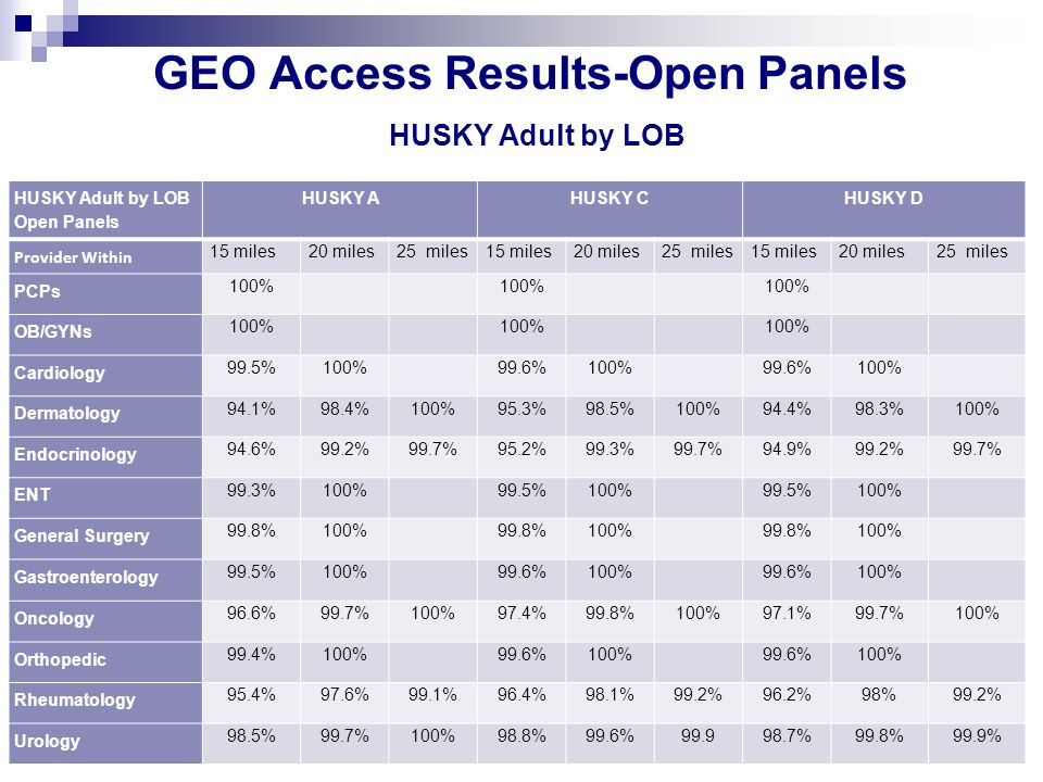 GEO Access Results-Open Panels HUSKY Adult by LOB