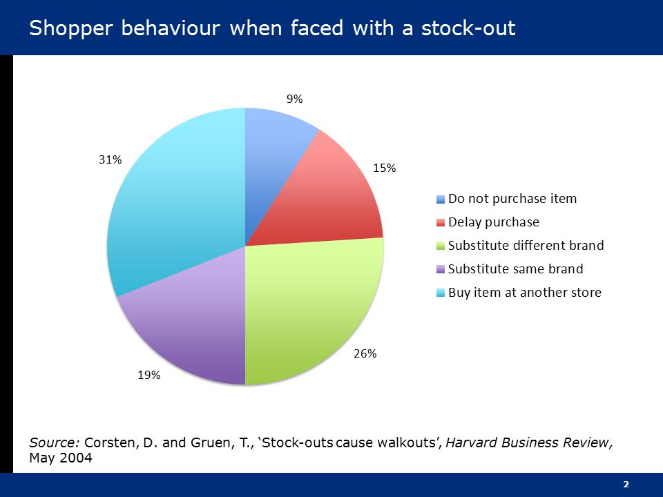 Shopper behaviour when faced with a stock-out
