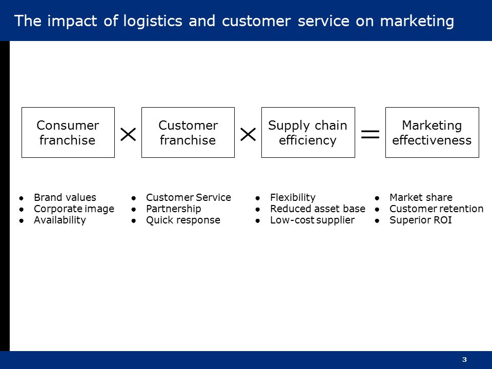 The impact of logistics and customer service on marketing