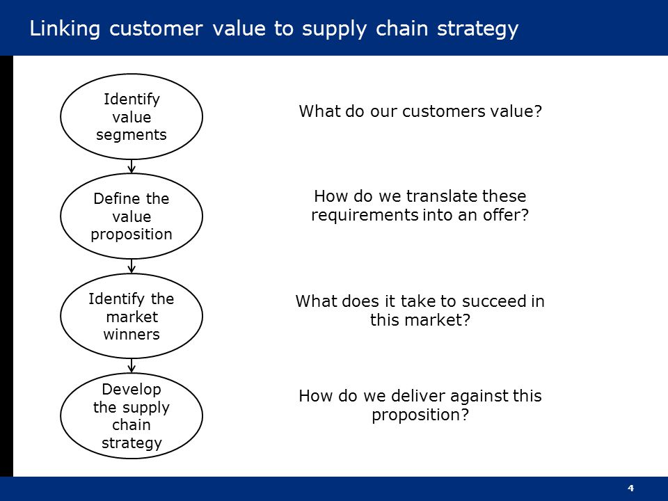 Linking customer value to supply chain strategy