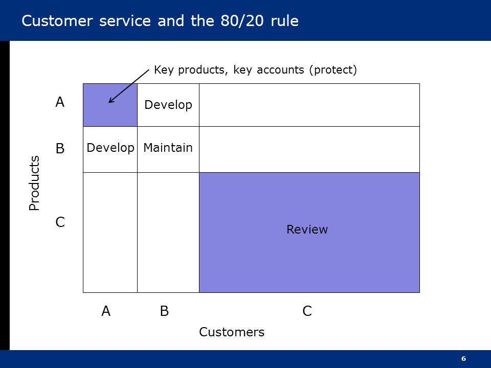 Customer service and the 80/20 rule