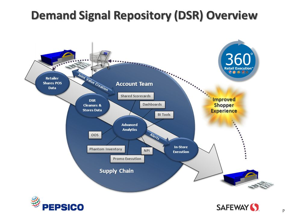 Demand Signal Repository (DSR) Overview