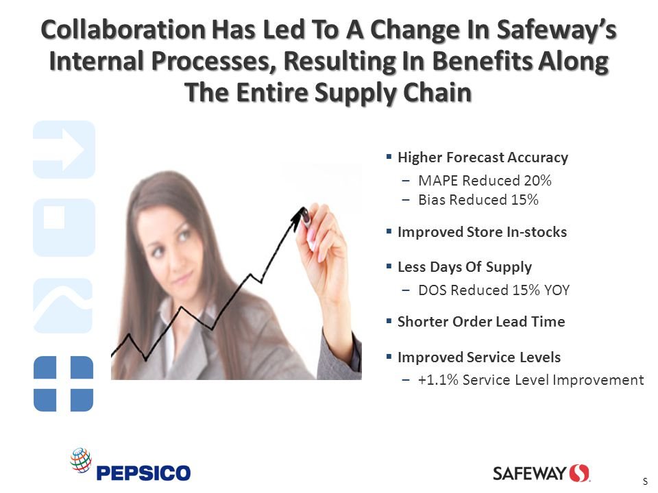 Collaboration Has Led To A Change In Safeway's Internal Processes, Resulting In Benefits Along The Entire Supply Chain