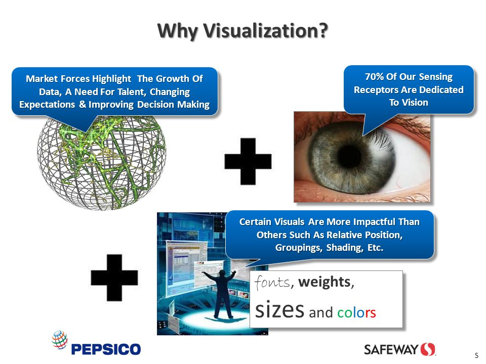 70% Of Our Sensing Receptors Are Dedicated To Vision