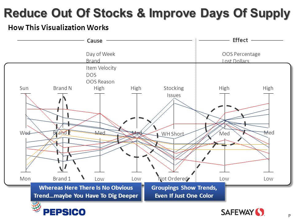 Reduce Out Of Stocks & Improve Days Of Supply