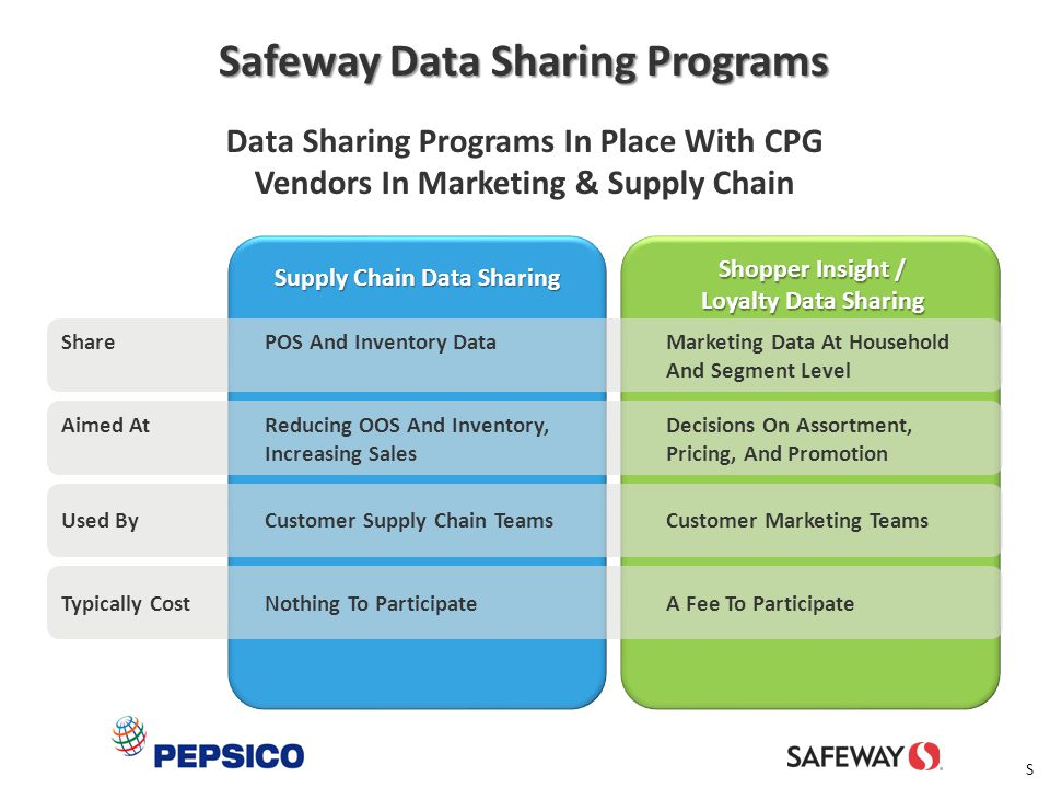 Safeway Data Sharing Programs