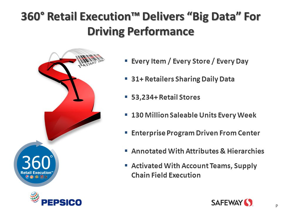 360° Retail Execution™ Delivers Big Data For Driving Performance