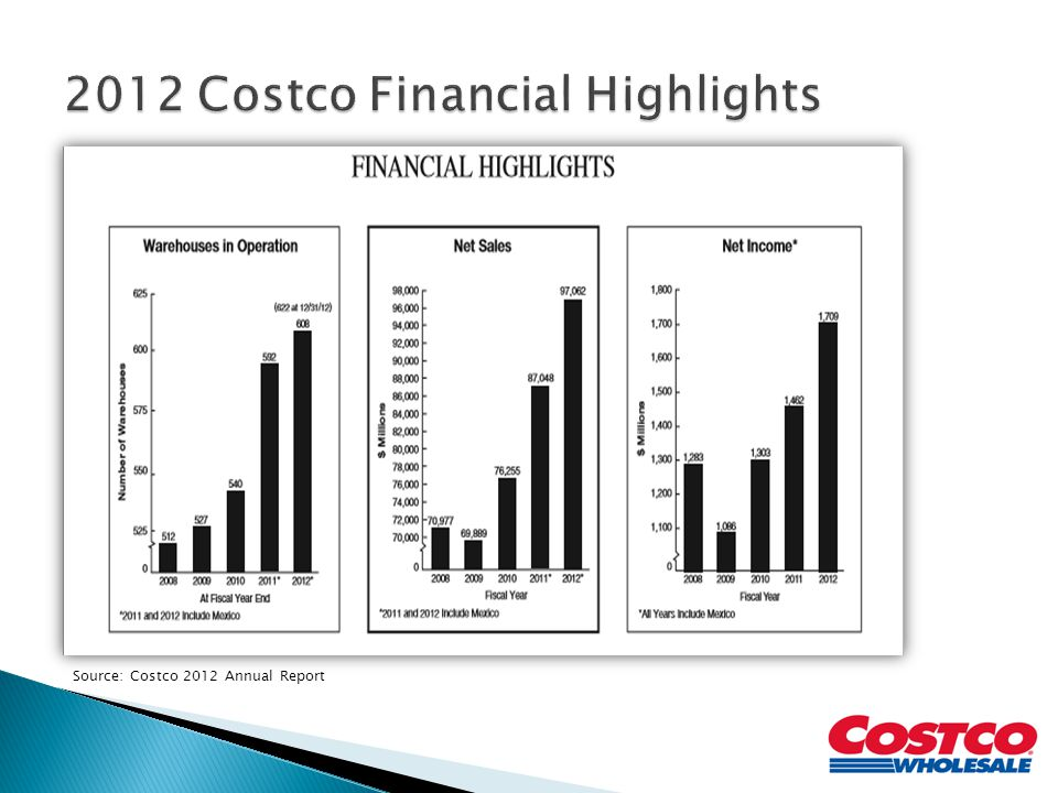 2012 Costco Financial Highlights