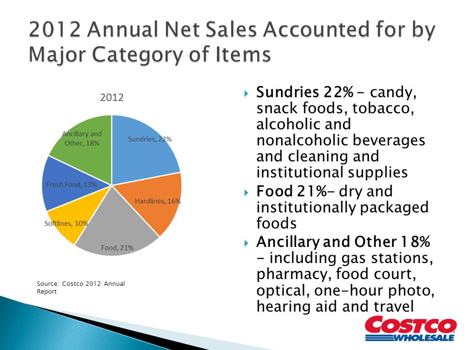 2012 Annual Net Sales Accounted for by Major Category of Items