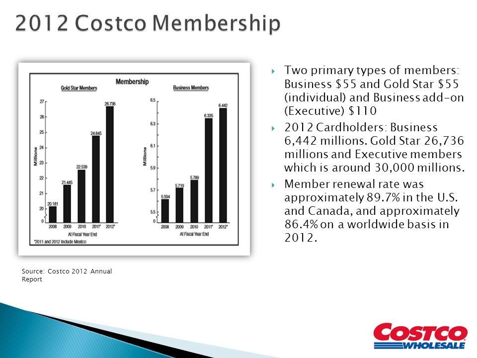 2012 Costco Membership Two primary types of members: Business $55 and Gold Star $55 (individual) and Business add-on (Executive) $110.