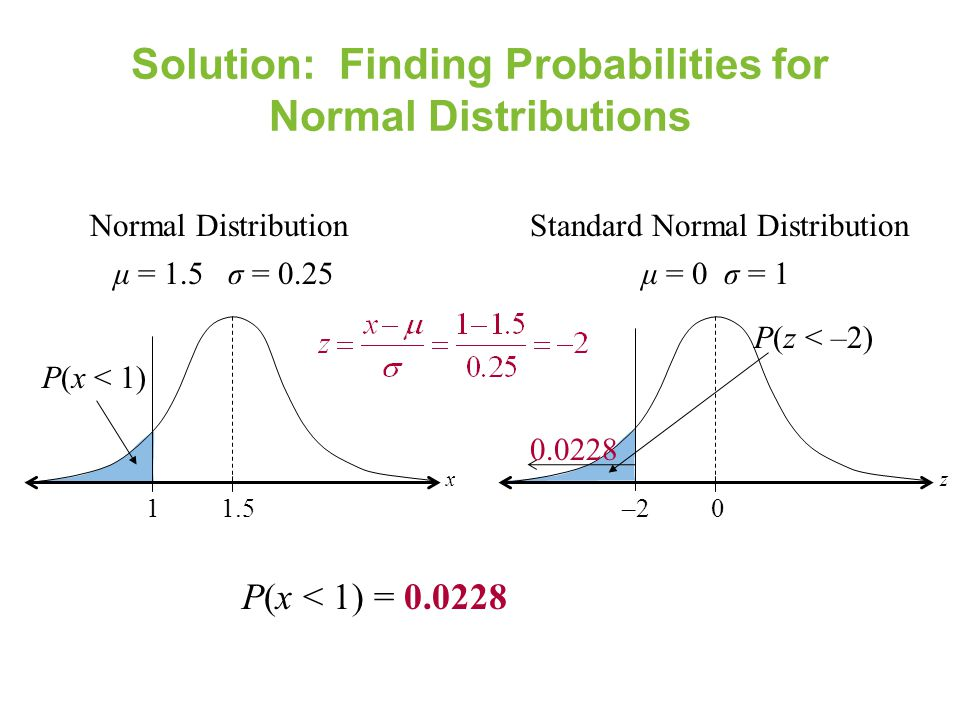 Solution: Finding Probabilities for Normal Distributions