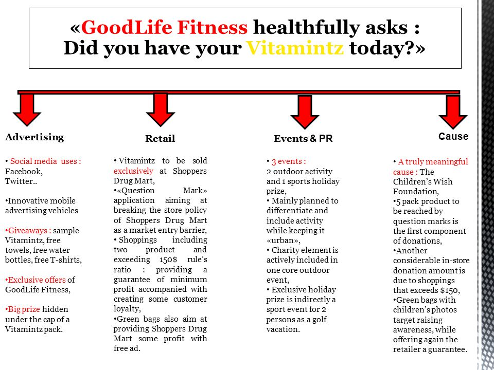 «GoodLife Fitness healthfully asks :