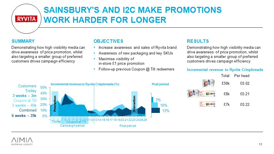 Sainsbury s and i2c make promotions work harder for longer