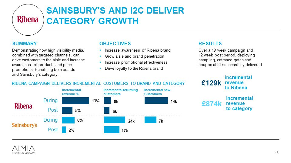 Sainsbury s and i2c deliver category growth