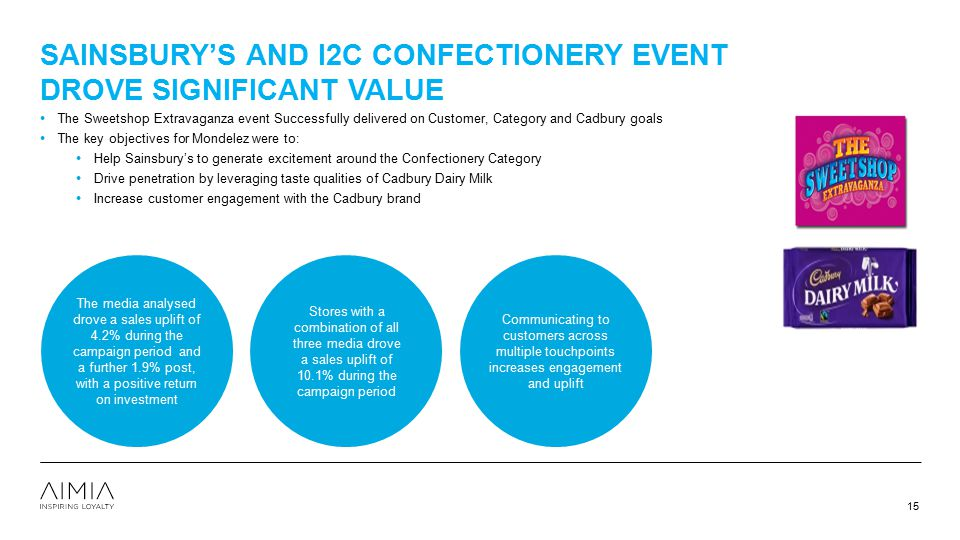 SAINSBURY'S AND I2C CONFECTIONERY EVENT DROVE SIGNIFICANT VALUE