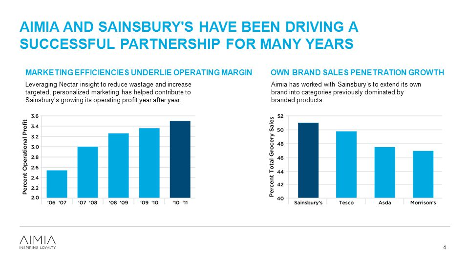 4/12/2017 Aimia and Sainsbury s have been driving a SUCCESSFUL PARTNERSHIP for many years. MARKETING EFFICIENCIES UNDERLIE OPERATING MARGIN.