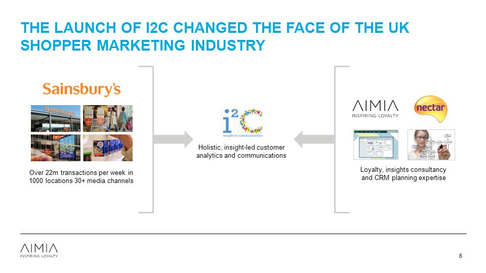 4/12/2017 the launch of i2c changed the face of the UK shopper marketing industry.