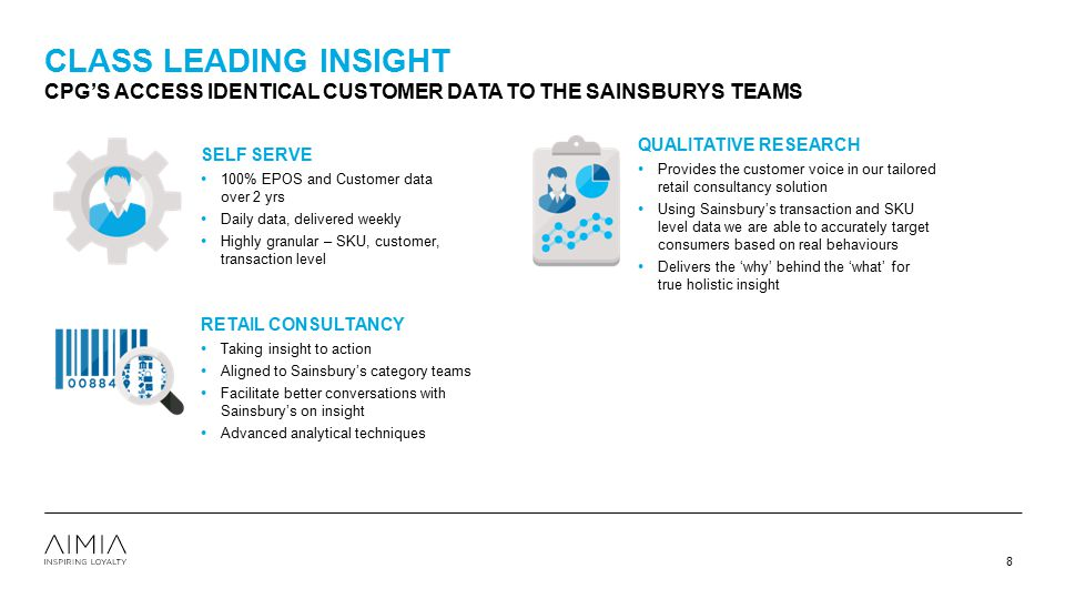 Class leading insight CPG's ACCESS IDENTICAL CUSTOMER DATA TO THE SAINSBURYS TEAMS