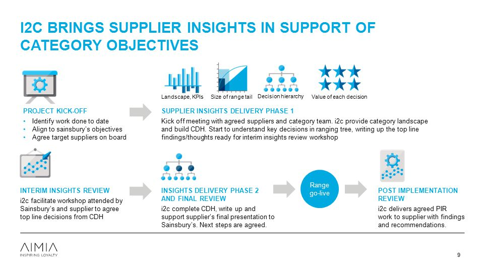i2c brings supplier insights in support of category objectives