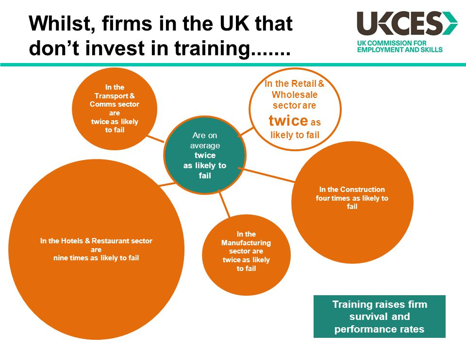 Whilst, firms in the UK that don't invest in training.......