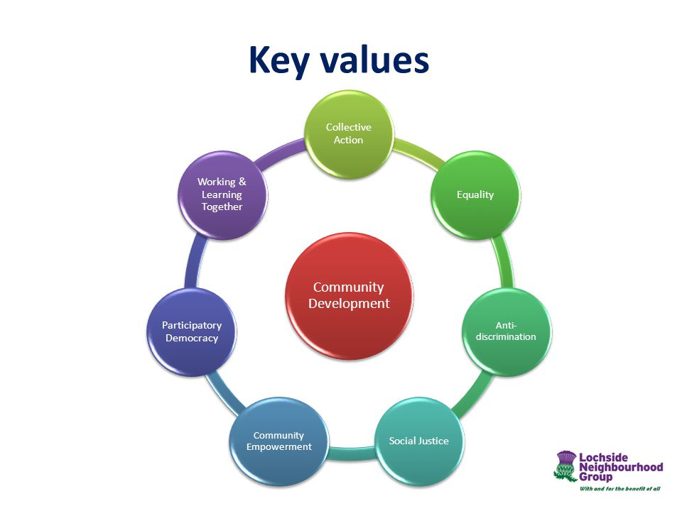 Key values Collective Action Equality Social Justice