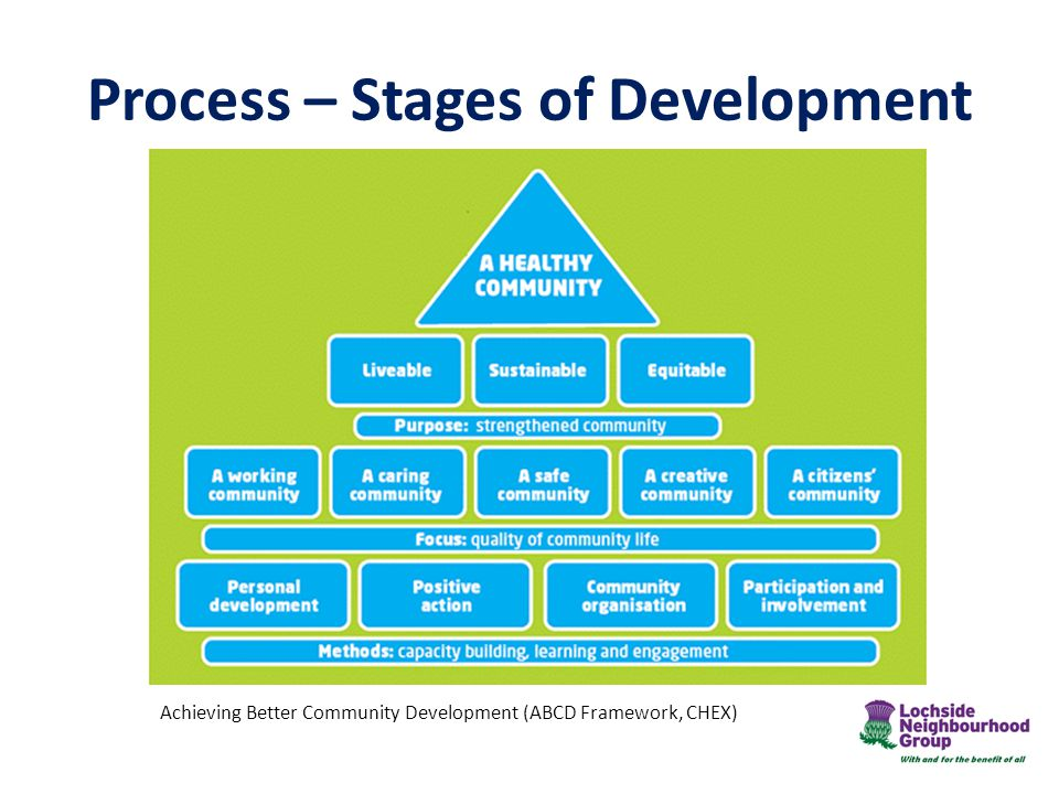 Process – Stages of Development