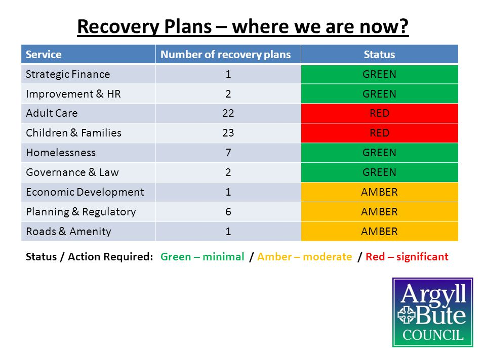 Recovery Plans – where we are now
