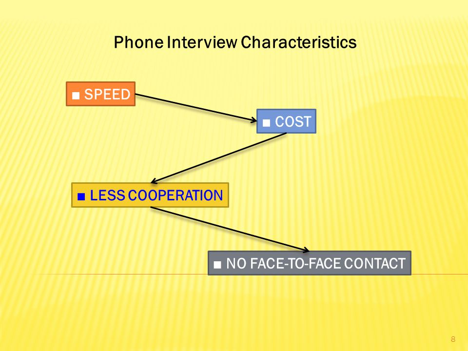 Phone Interview Characteristics