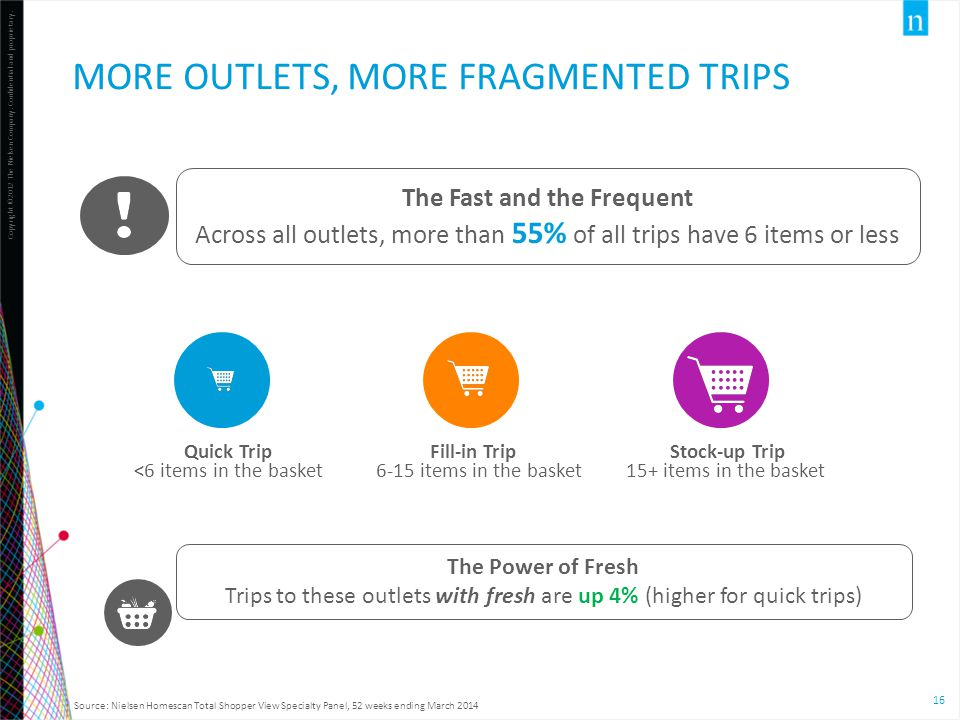 More Outlets, More Fragmented Trips