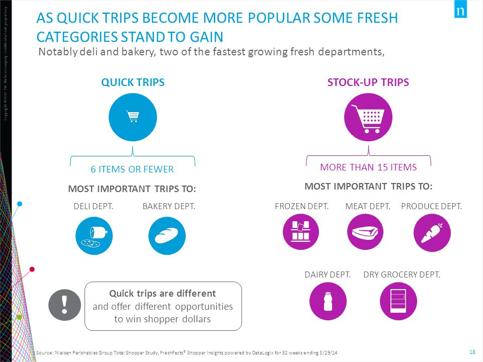 As quick trips become more popular some fresh categories stand to gain