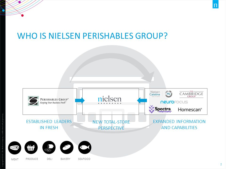 Who is Nielsen perishables group