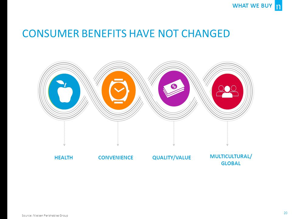 Consumer benefits have not changed
