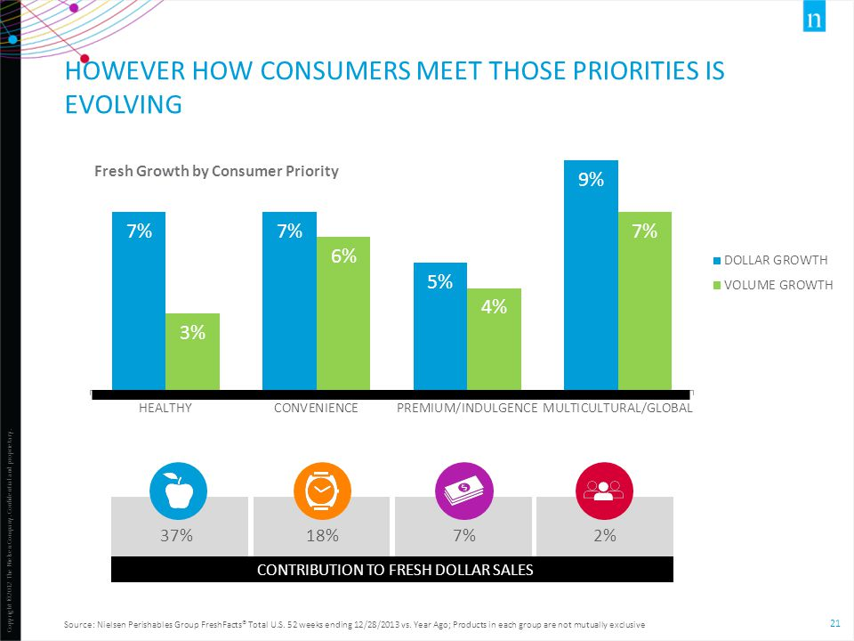 However How consumers meet those priorities is evolving