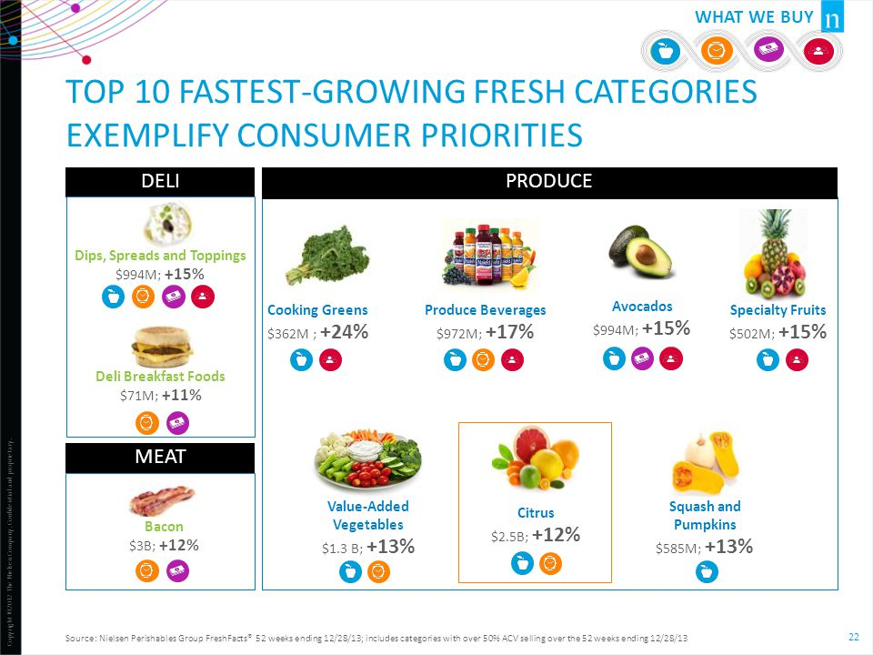Top 10 FASTEST-GROWING FRESH CATEGORIES Exemplify CONSUMER PRIORITIES