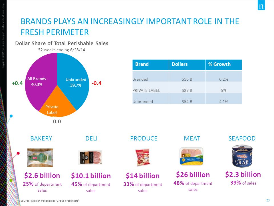 BRANDS PLAYs an increasingly important role in the fresh perimeter