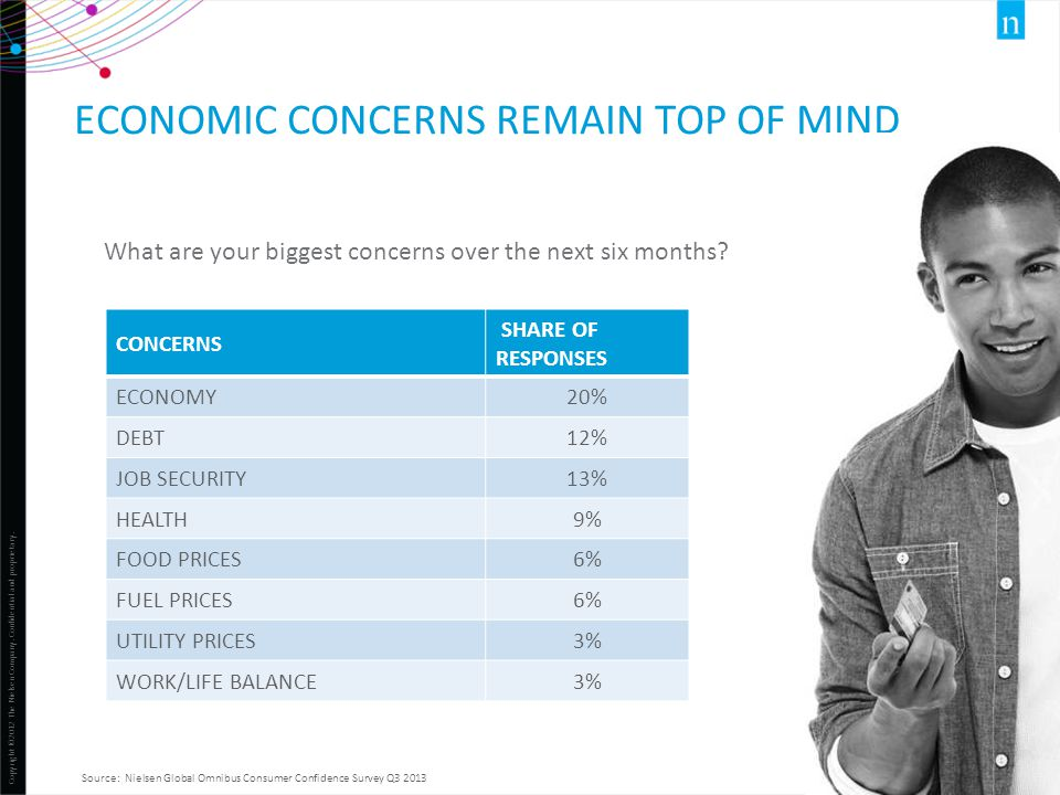 Economic concerns remain top of mind