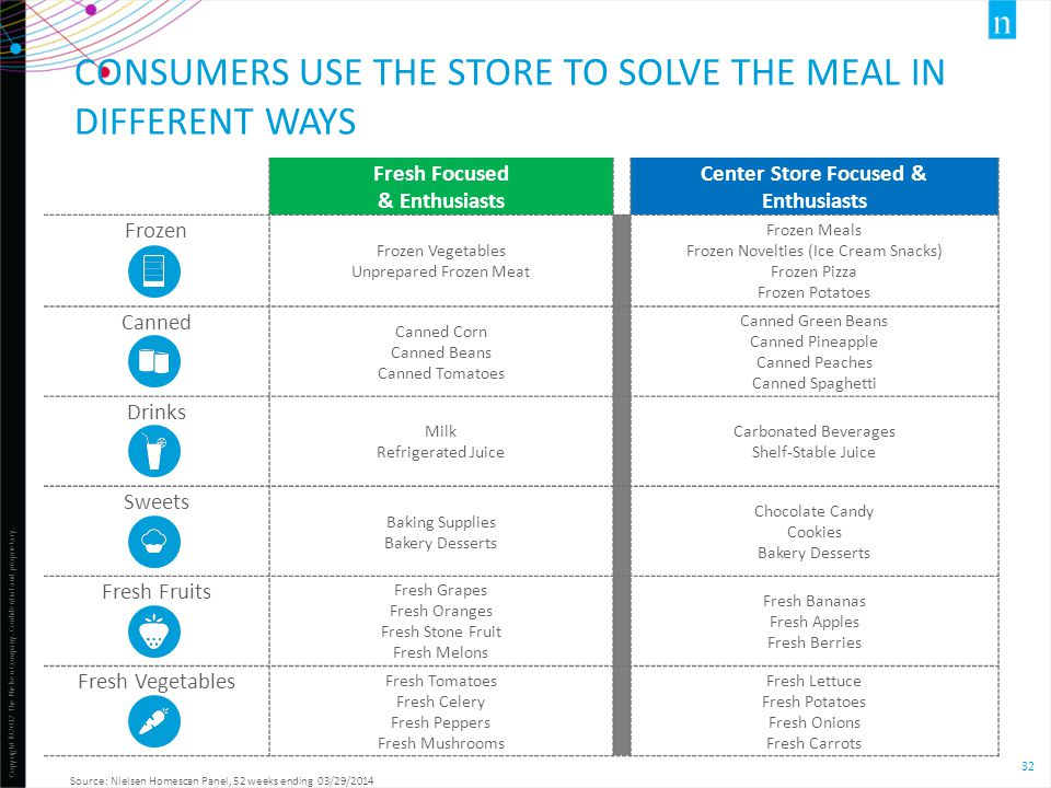 Consumers use the store to solve the meal in different ways