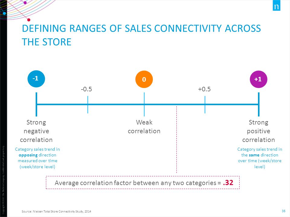 defining ranges of Sales connectivity across the store