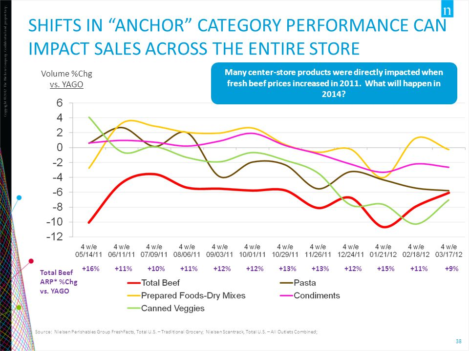 Shifts in anchor category performance can impact sales across the entire store