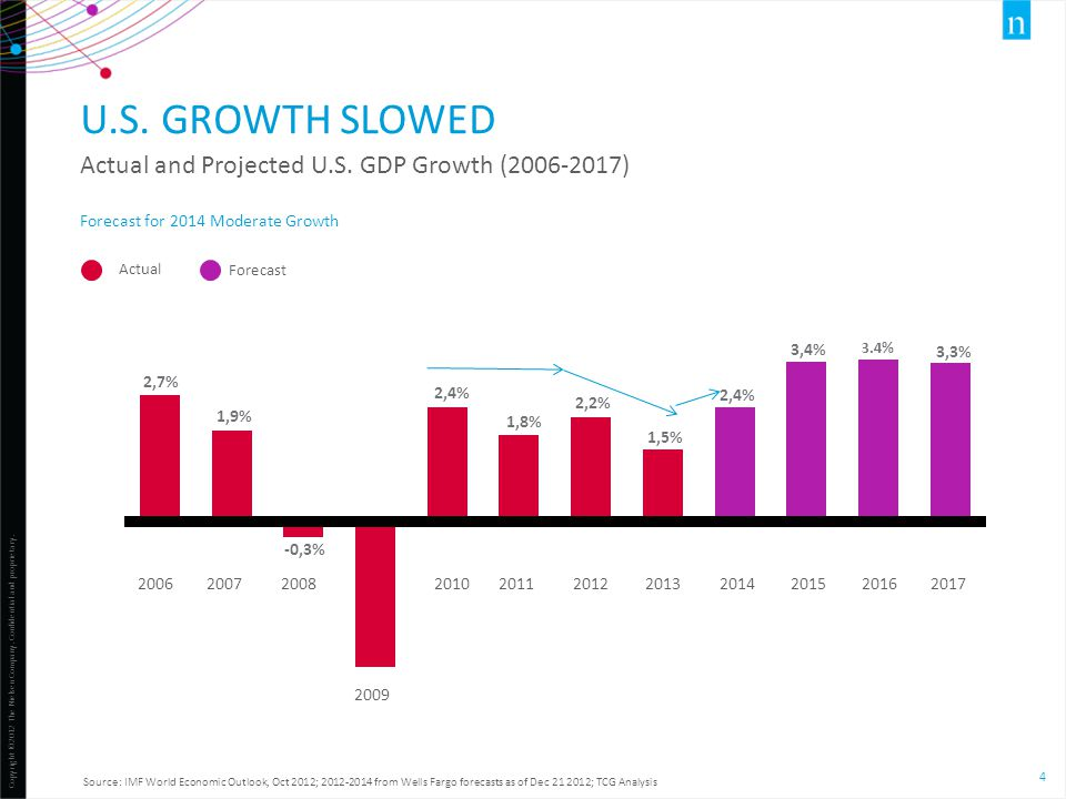 U.S. GROWTH SLOWED Actual and Projected U.S. GDP Growth (2006-2017)