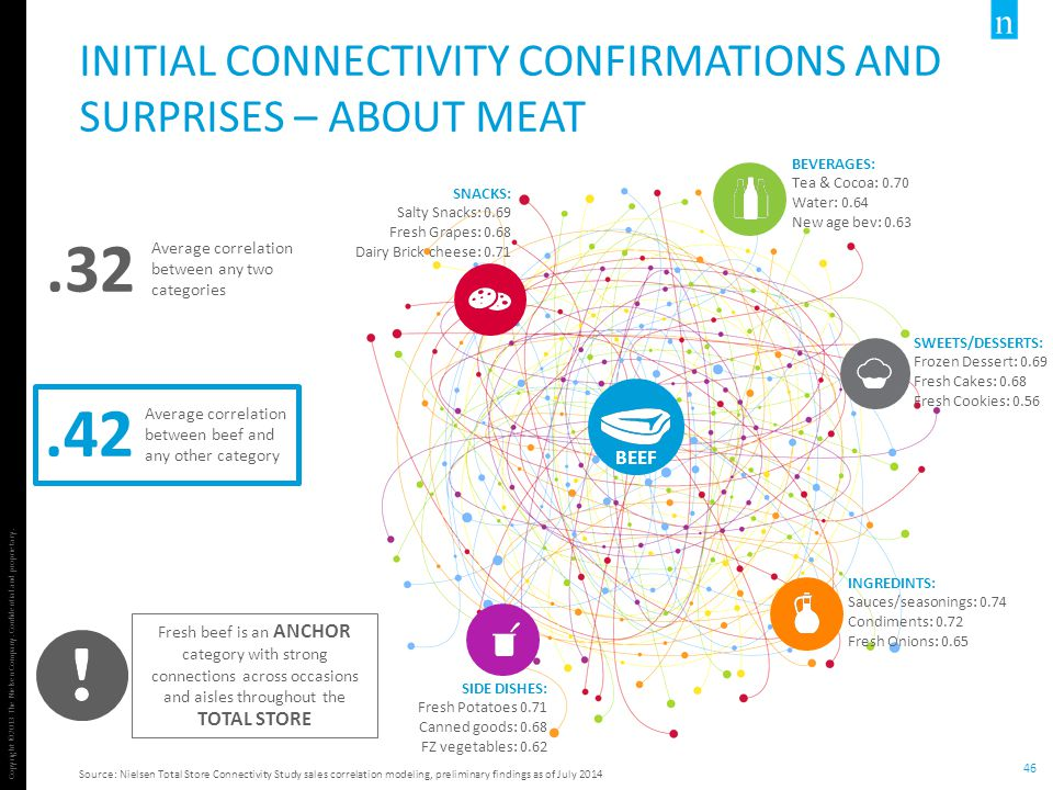 Initial Connectivity Confirmations and Surprises – About Meat