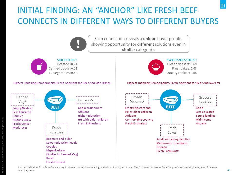 Initial Finding: An Anchor like fresh beef connects In Different Ways to Different Buyers