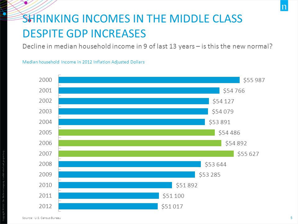 Shrinking incomes in the middle class despite gdp increases