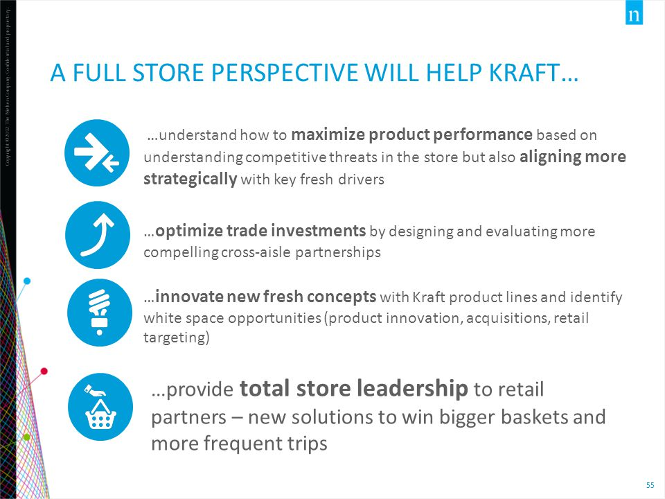 A FULL STORE PERSPECTIVE WILL HELP KRAFT…