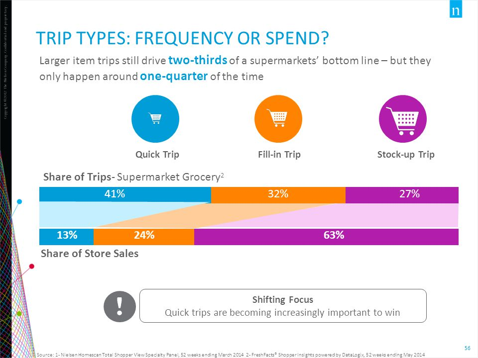 Trip Types: Frequency or Spend