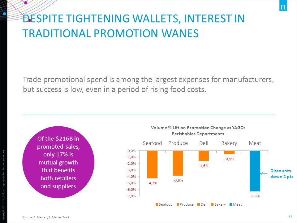 Despite tightening wallets, interest in traditional promotion wanes
